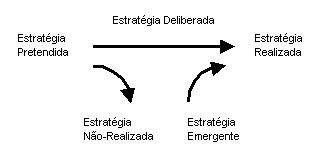 Evolução duma Estratégia
